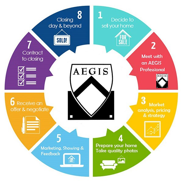 AEGIS - Selling process infographic
